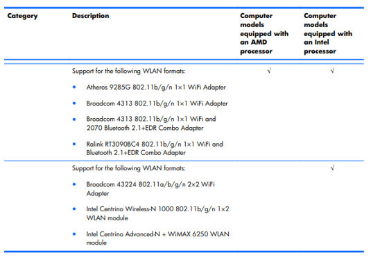 can i upgrade Pavilion dv5-2129wm wifi card - HP Support