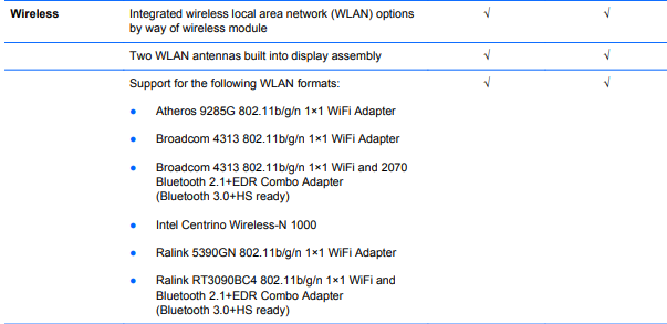 compatible wlan wifi ac card for pavilion G4 notebook - HP